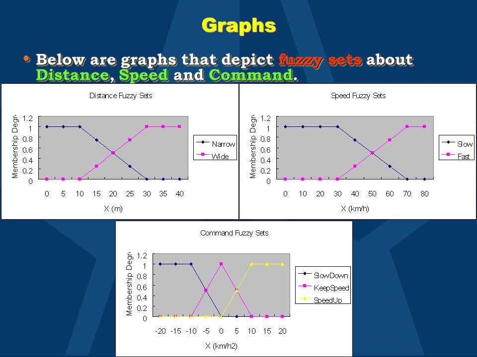 Graphs Below are graphs that depict fuzzy sets about Distance, Speed and Command. Below are graphs that depict fuzzy sets about Distance, Speed and Co
