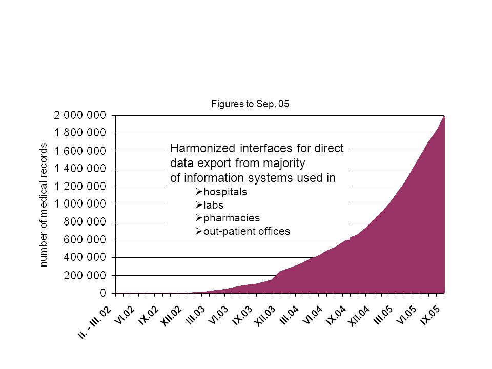 Harmonized interfaces for direct data export from majority of information systems used in  hospitals  labs  pharmacies  out-patient offices Figures to Sep.