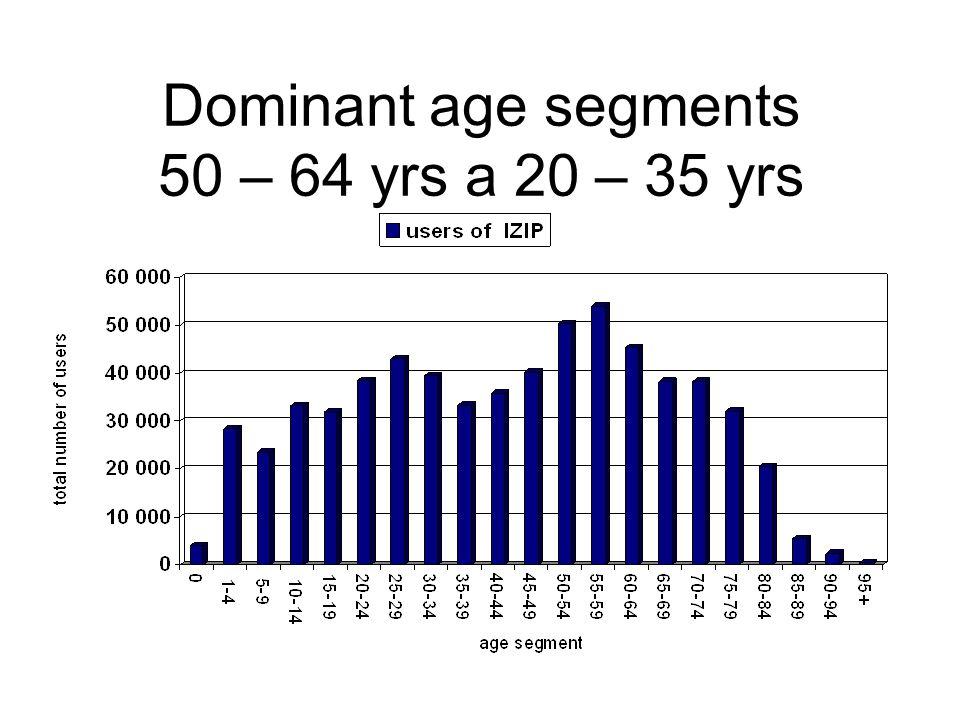 Dominant age segments 50 – 64 yrs a 20 – 35 yrs