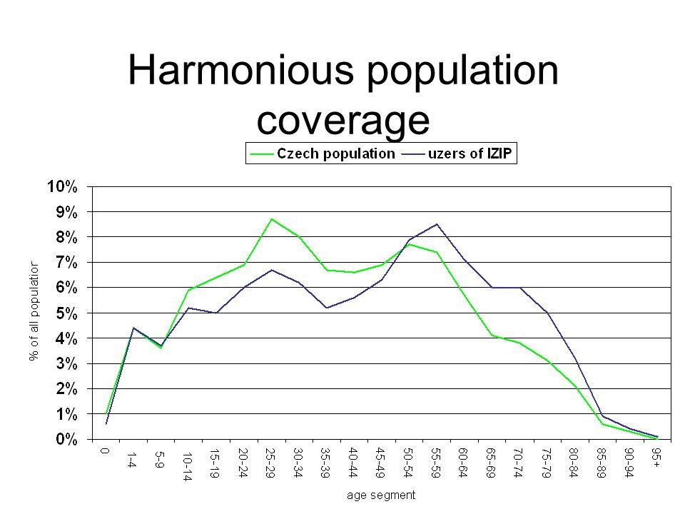 Harmonious population coverage