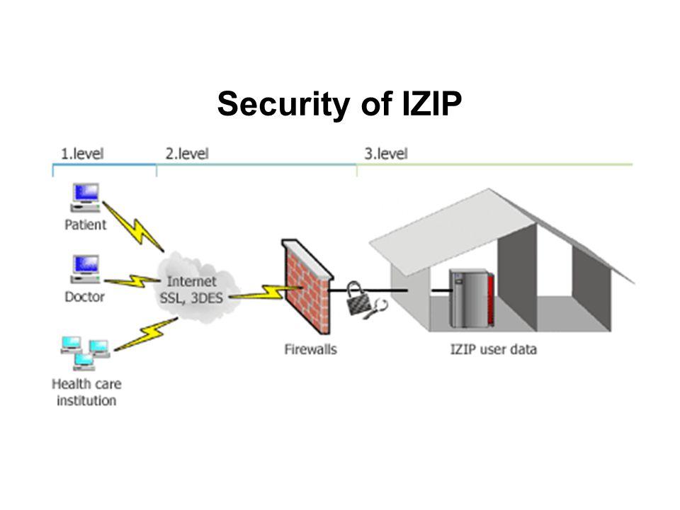 Security of IZIP