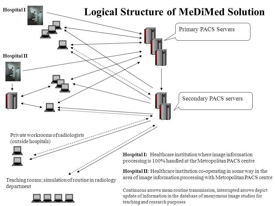 Primary PACS Servers Secondary PACS servers Logical Structure of MeDiMed Solution Hospital I Hospital II Private workrooms of radiologists (outside hospitals) Teaching rooms; simulation of routine in radiology department Hospital I: Healthcare institution where image information processing is 100% handled at the Metropolitan PACS centre Hospital II: Healthcare institution co-operating in some way in the area of image information processing with Metropolitan PACS centre Continuous arrows mean routine transmission, interrupted arrows depict update of information in the database of anonymous image studies for teaching and research purposes