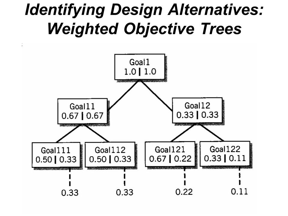 Identifying Design Alternatives: Weighted Objective Trees