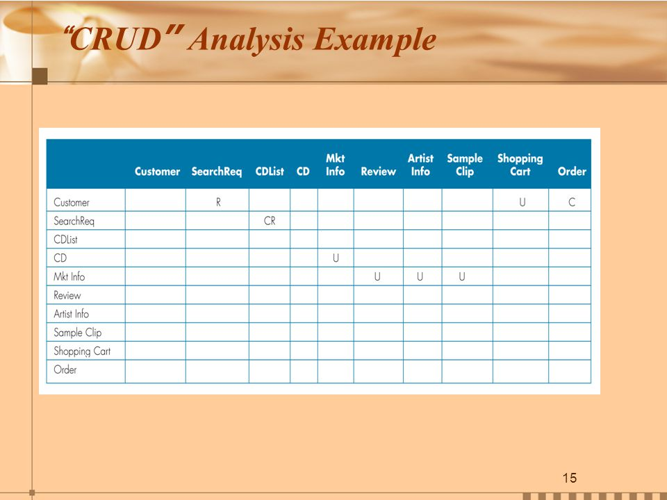 15 CRUD Analysis Example