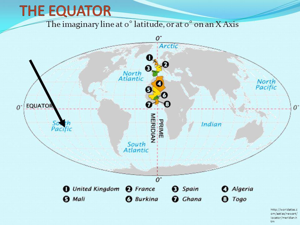 The imaginary line at 0° latitude, or at 0° on an X Axis http://worldatlas.c om/aatlas/newart/ locator/meridian.h tm
