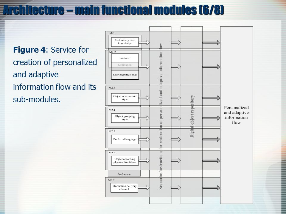 Architecture – main functional modules (6/8) Figure 4: Service for creation of personalized and adaptive information flow and its sub-modules.