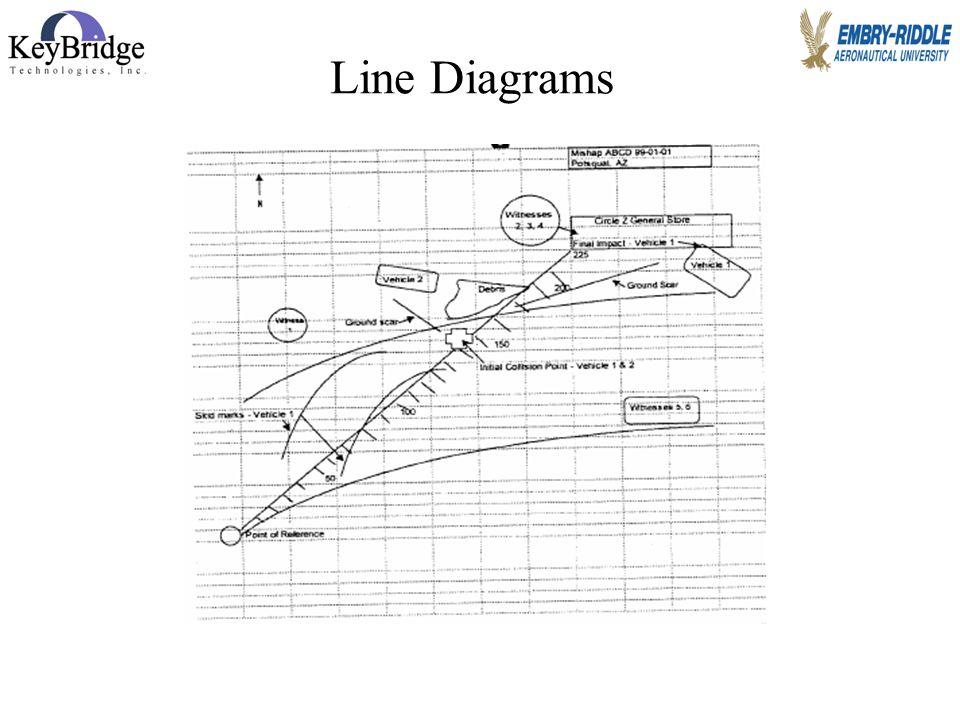 Jim Page, 2007 Line Diagrams