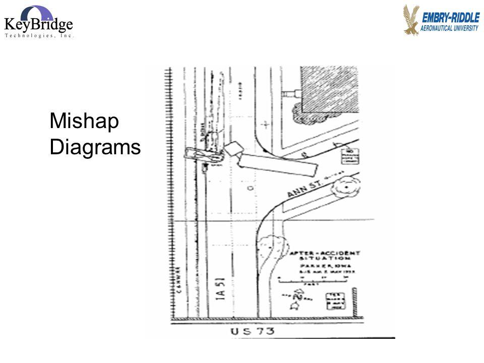 Jim Page, 2007 Mishap Diagrams