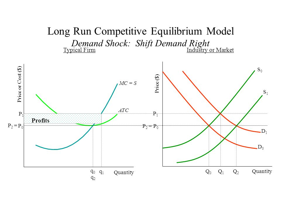 Quantity MC = S ATC Price or Cost ($) q0q0 S0S0 D0D0 Q0Q0 Price ($) Quantity Typical FirmIndustry or Market D1D1 Q1Q1 P1P1 P1P1 q1q1 S1S1 Long Run Competitive Equilibrium Model Demand Shock: Shift Demand Left Loss Q2Q2 q2q2 P0P0 P 2 = P0P0