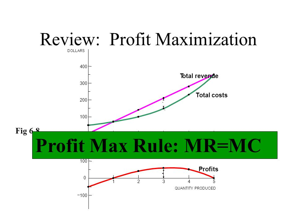 08_05 DOLLARS QUANTITY MC ATC AVC Fig. 8.9 Review: Generic Cost Curves