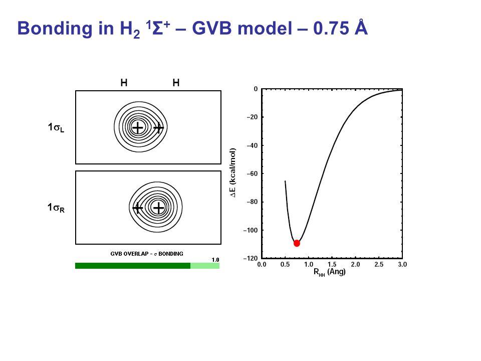 Bonding in H 2 1 Σ + – GVB model – 0.75 Å HH 1L1L 1R1R