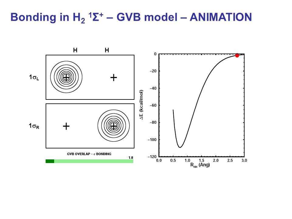 Bonding in H 2 1 Σ + – GVB model – ANIMATION HH 1L1L 1R1R