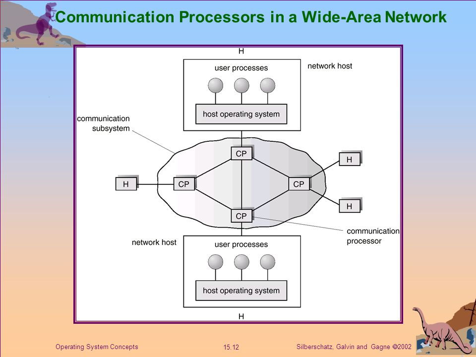 Silberschatz, Galvin and Gagne  2002 15.12 Operating System Concepts Communication Processors in a Wide-Area Network