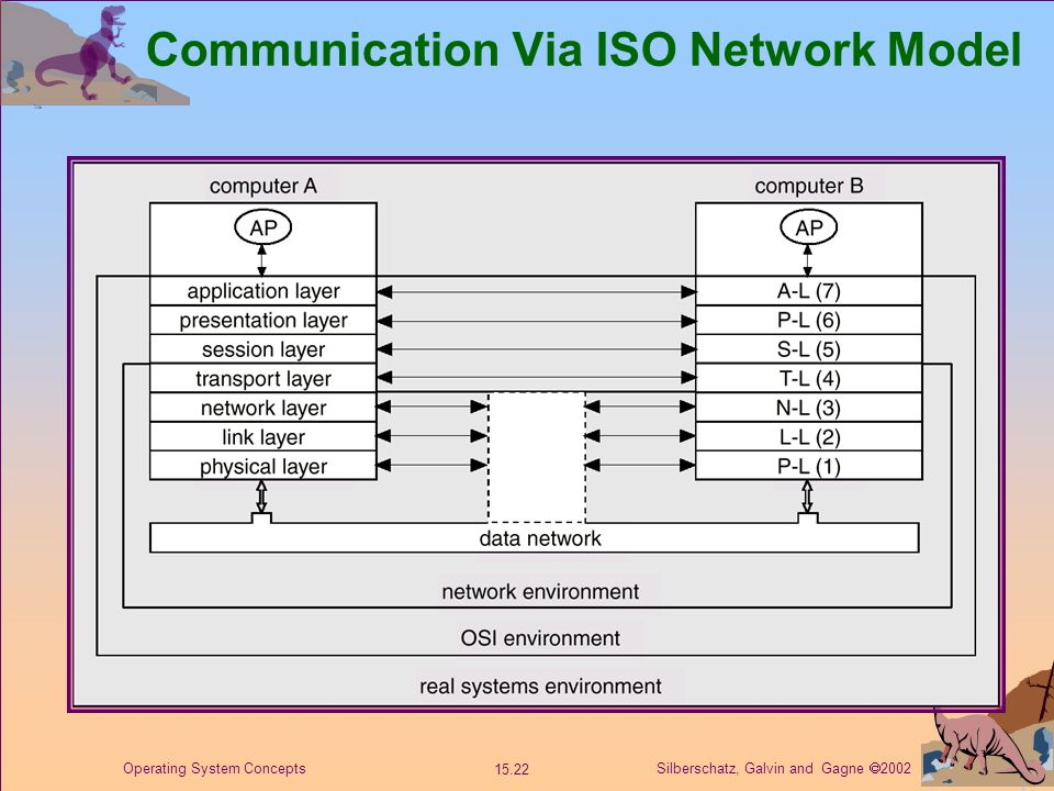 Silberschatz, Galvin and Gagne  2002 15.22 Operating System Concepts Communication Via ISO Network Model