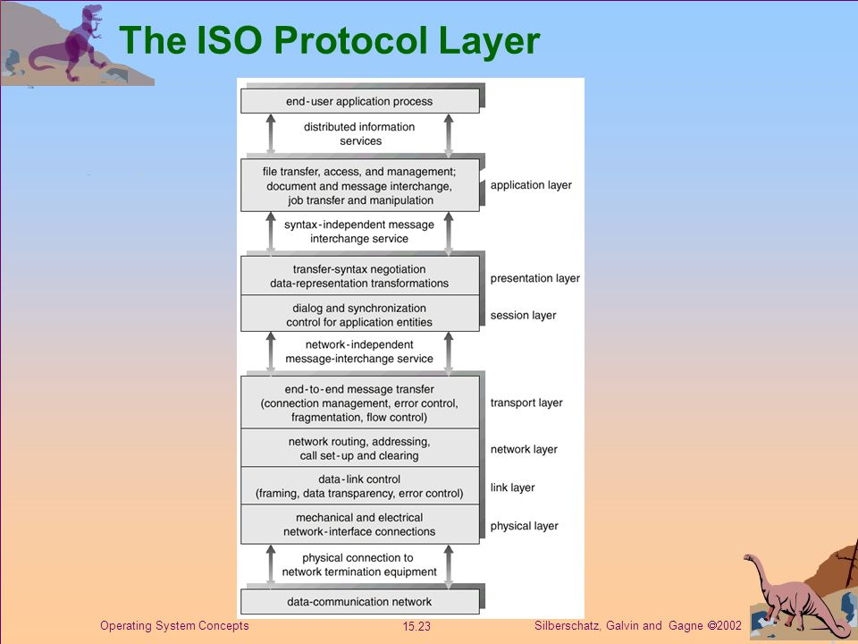Silberschatz, Galvin and Gagne  2002 15.23 Operating System Concepts The ISO Protocol Layer