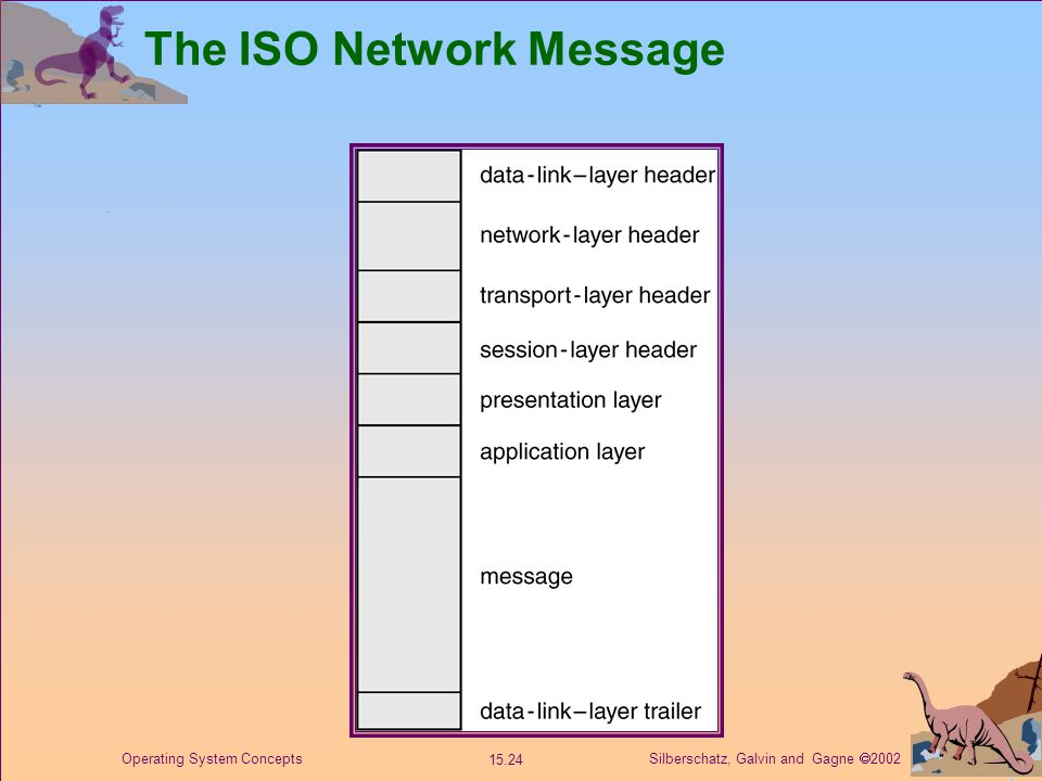 Silberschatz, Galvin and Gagne  2002 15.24 Operating System Concepts The ISO Network Message