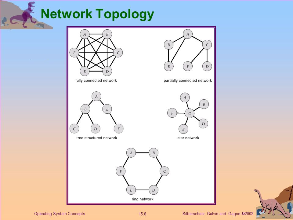 Silberschatz, Galvin and Gagne  2002 15.8 Operating System Concepts Network Topology