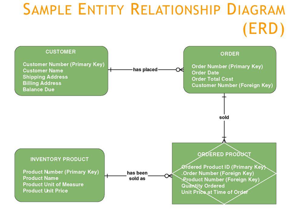 S AMPLE E NTITY R ELATIONSHIP D IAGRAM (ERD)