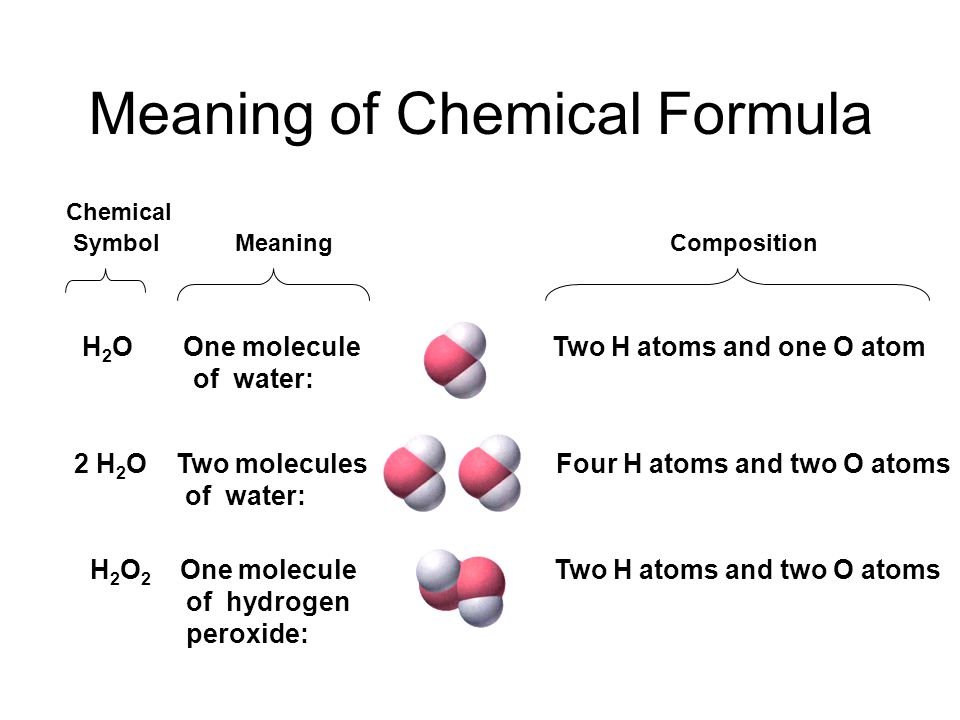 Meaning of Chemical Formula Chemical Symbol Meaning Composition H 2 O One molecule of water: Two H atoms and one O atom 2 H 2 O Two molecules of water