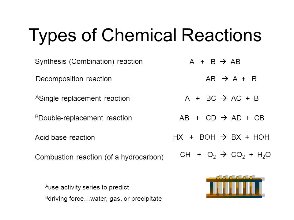 Types of Chemical Reactions Synthesis (Combination) reaction Decomposition reaction A Single-replacement reaction B Double-replacement reaction Acid b