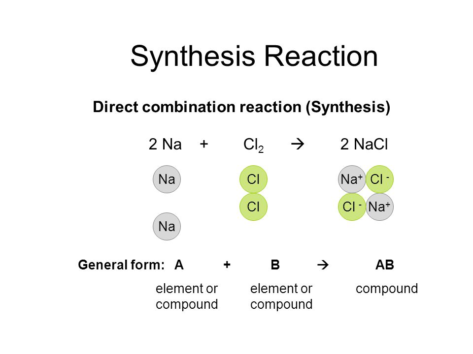 Synthesis Reaction Direct combination reaction (Synthesis) General form: A + B  AB element orelement or compoundcompound Na + Cl - Na ClNa Cl Na + Cl