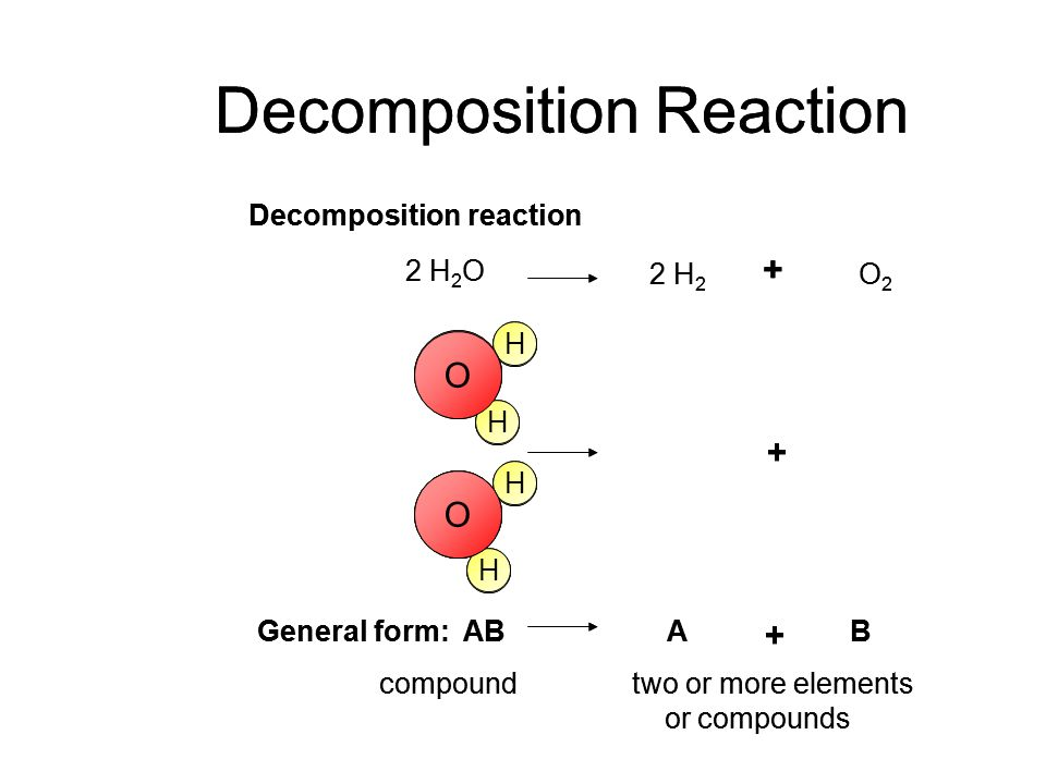 H H H H Decomposition Reaction H H H H O Decomposition reaction 2 H 2 O 2 H 2 O2O2 General form: ABAB + + + compoundtwo or more elements or compounds