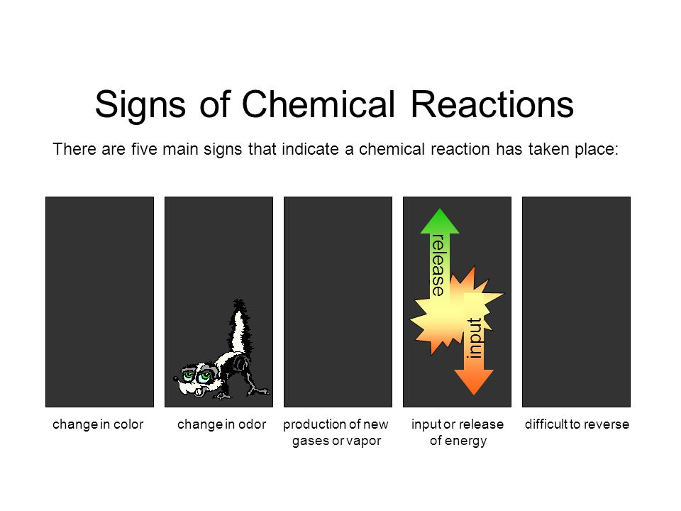 Signs of Chemical Reactions There are five main signs that indicate a chemical reaction has taken place: change in colorchange in odorproduction of ne