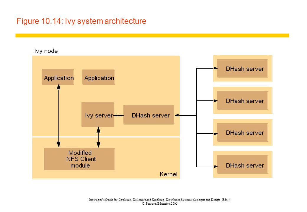 Instructor's Guide for Coulouris, Dollimore and Kindberg Distributed Systems: Concepts and Design Edn. 4 © Pearson Education 2005 Figure 10.14: Ivy sy
