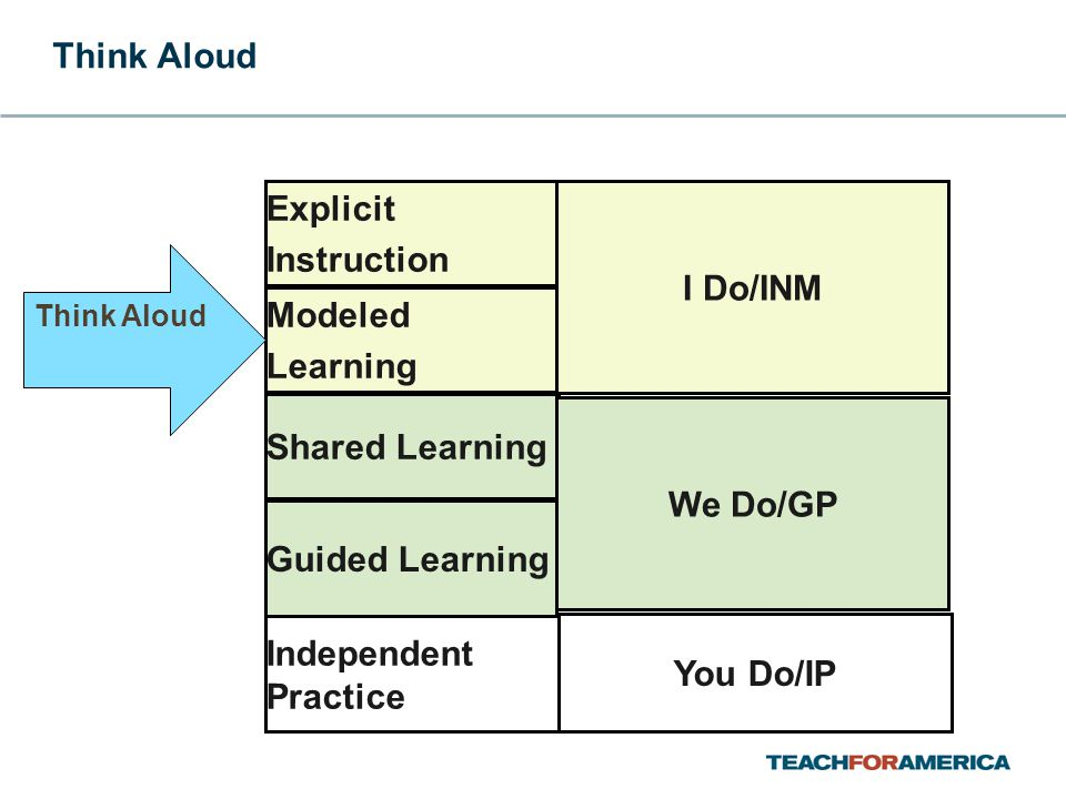 Explicit Instruction Modeled Learning Shared Learning Guided Learning Independent Practice I Do/INM You Do/IP We Do/GP Think Aloud
