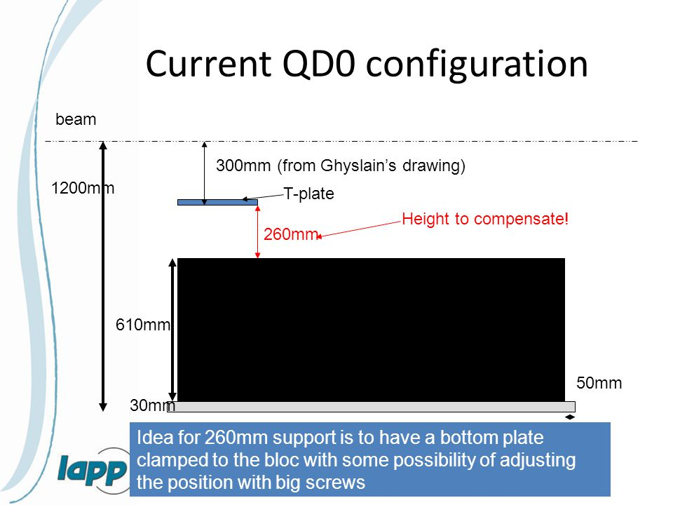 Current QD0 configuration 610mm 50mm beam 1200mm T-plate 300mm (from Ghyslain's drawing) 260mm Height to compensate.