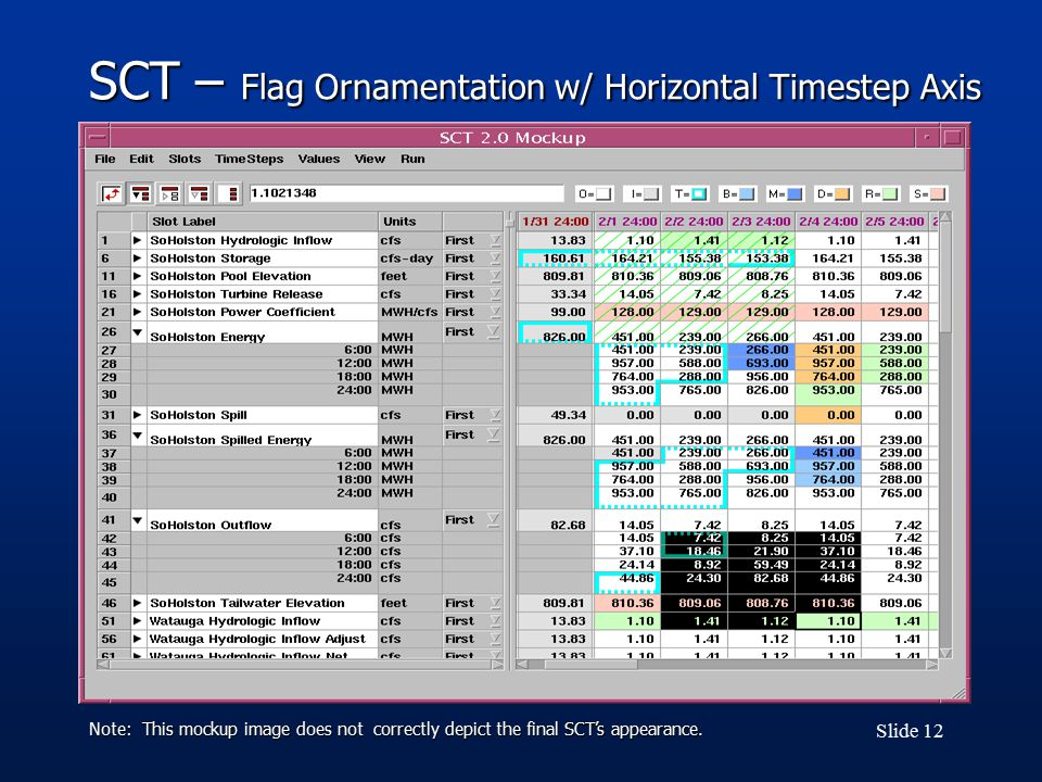 Slide 12 SCT – Flag Ornamentation w/ Horizontal Timestep Axis Note: This mockup image does not correctly depict the final SCT's appearance.
