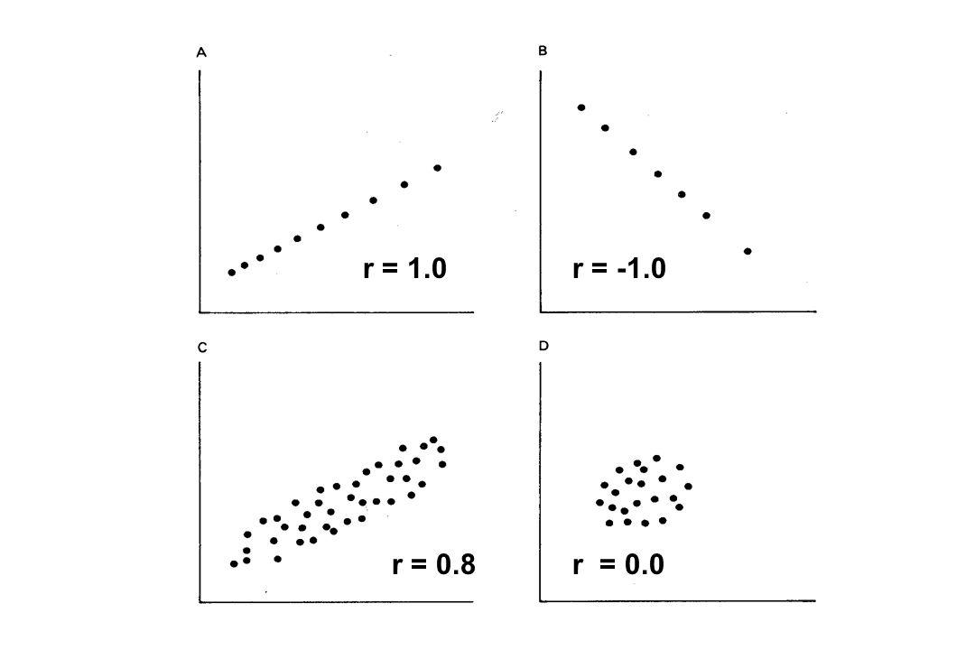 r = -1.0 r = 0.8 r = 0.0 r = 1.0 r = -1.0 r = 0.8r = 0.0