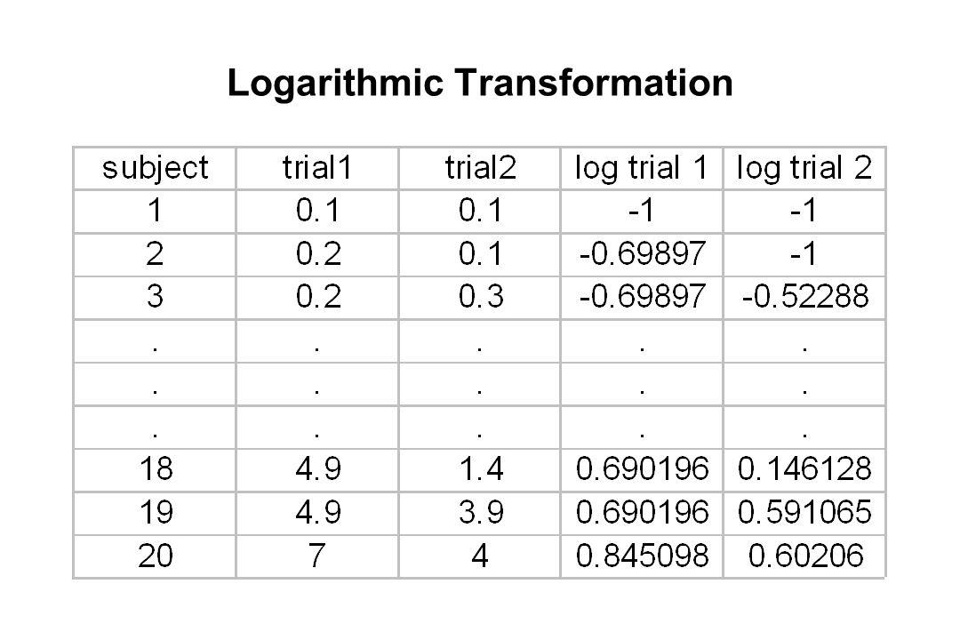 Logarithmic Transformation