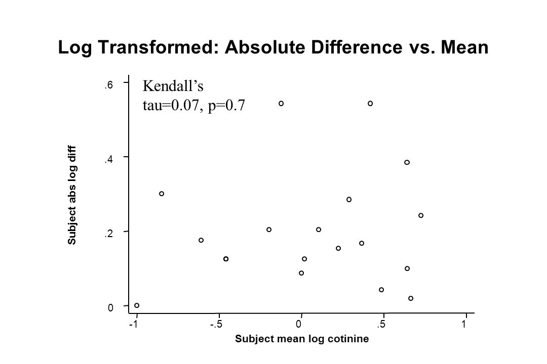 Log Transformed: Absolute Difference vs. Mean Subject abs log diff Subject mean log cotinine -.50.51 0.2.4.6 Kendall's tau=0.07, p=0.7