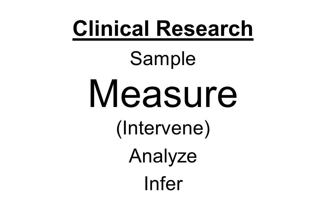 Clinical Research Sample Measure (Intervene) Analyze Infer