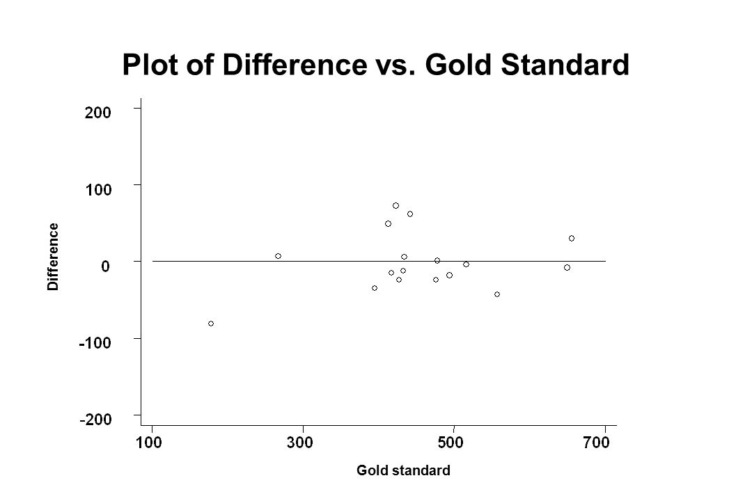 Plot of Difference vs. Gold Standard Difference Gold standard