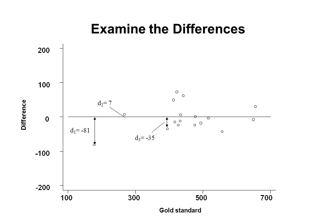 Examine the Differences Difference Gold standard d 1 = -81 d 2 = 7 d 3 = -35