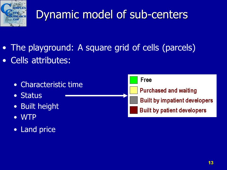 The playground: A square grid of cells (parcels) Cells attributes: Characteristic time Status Built height WTP Land price Dynamic model of sub-centers