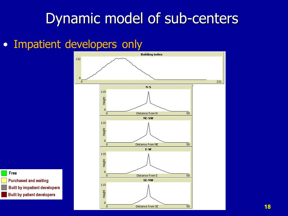 Impatient developers only Dynamic model of sub-centers 18
