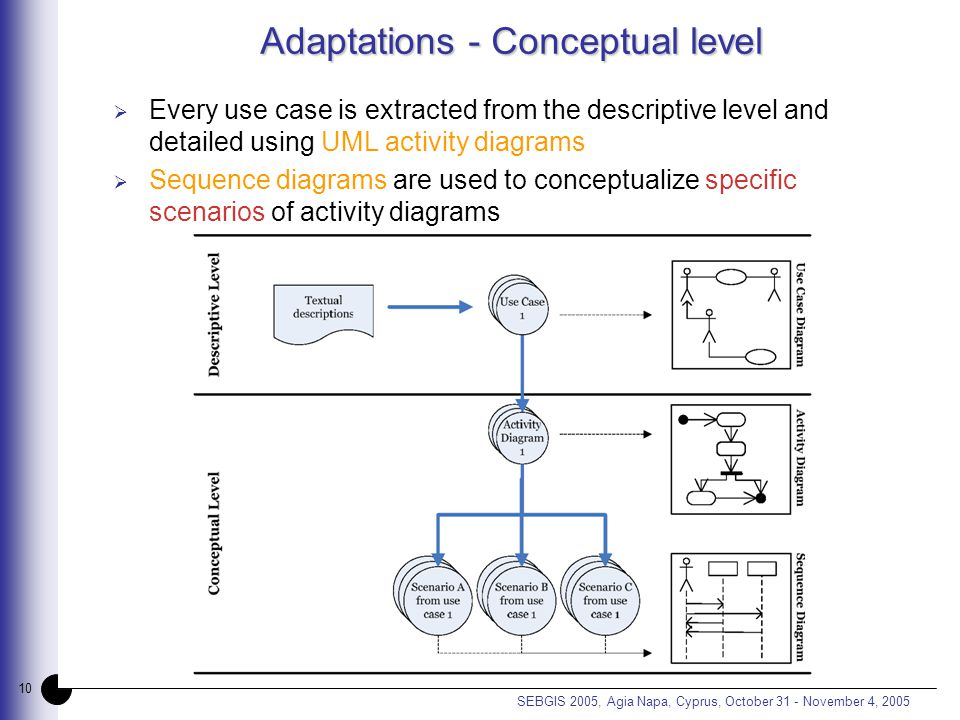 10 SEBGIS 2005, Agia Napa, Cyprus, October 31 - November 4, 2005 Adaptations - Conceptual level  Every use case is extracted from the descriptive level and detailed using UML activity diagrams  Sequence diagrams are used to conceptualize specific scenarios of activity diagrams