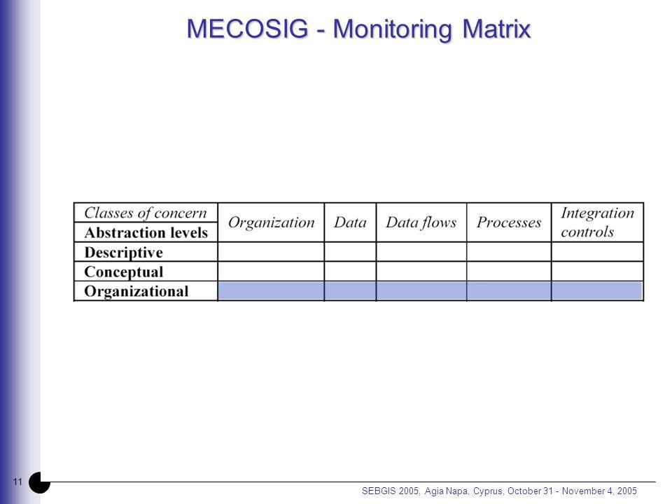 11 SEBGIS 2005, Agia Napa, Cyprus, October 31 - November 4, 2005 MECOSIG - Monitoring Matrix