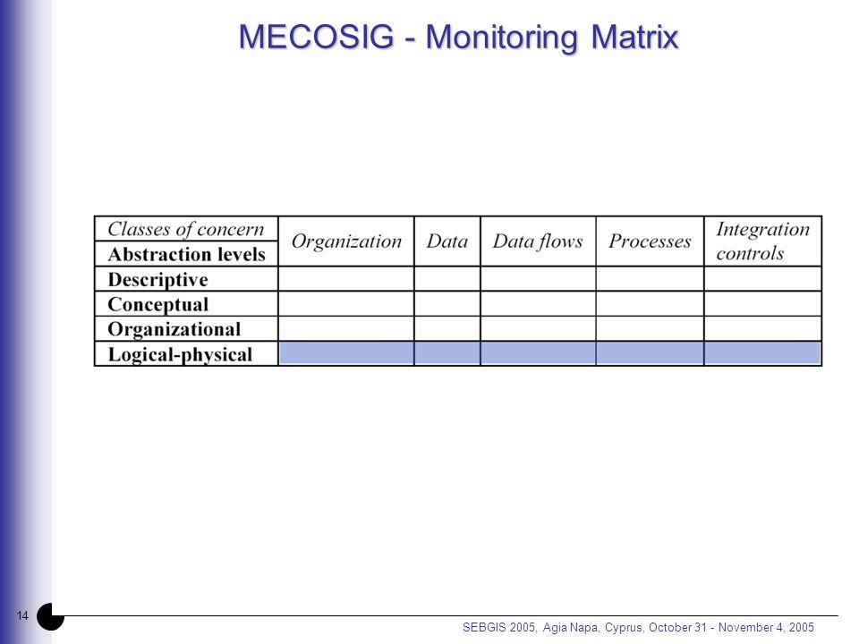 14 SEBGIS 2005, Agia Napa, Cyprus, October 31 - November 4, 2005 MECOSIG - Monitoring Matrix