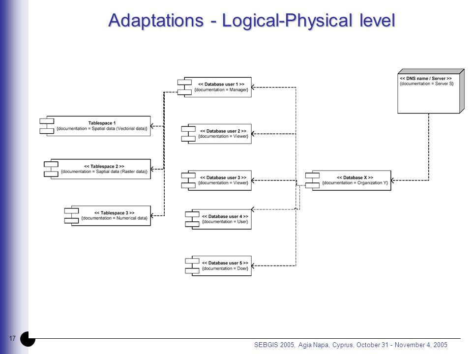 17 SEBGIS 2005, Agia Napa, Cyprus, October 31 - November 4, 2005 Adaptations - Logical-Physical level