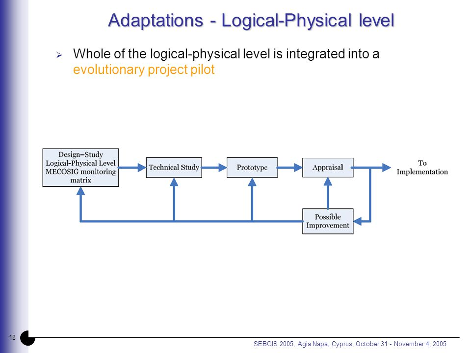 18 SEBGIS 2005, Agia Napa, Cyprus, October 31 - November 4, 2005 Adaptations - Logical-Physical level  Whole of the logical-physical level is integrated into a evolutionary project pilot