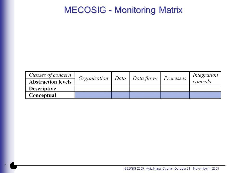 7 SEBGIS 2005, Agia Napa, Cyprus, October 31 - November 4, 2005 MECOSIG - Monitoring Matrix
