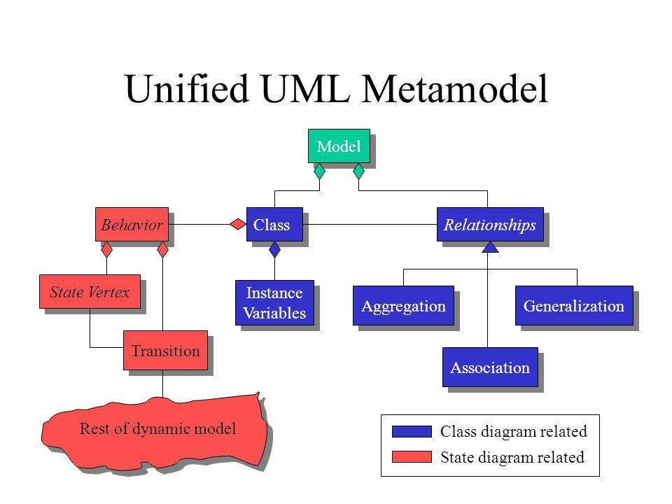 Unified UML Metamodel Model Class Relationships Instance Variables Instance Variables Aggregation Generalization Association Behavior State Vertex Transition Rest of dynamic model State diagram related Class diagram related