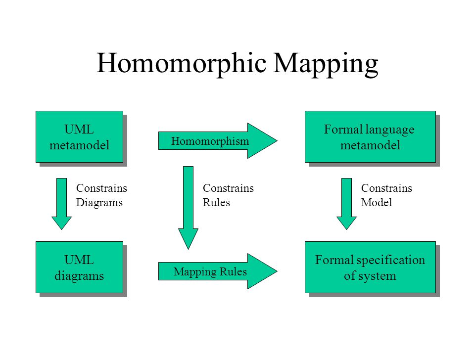 Homomorphic Mapping Formal specification of system Formal specification of system Homomorphism Formal language metamodel Formal language metamodel UML diagrams UML diagrams UML metamodel UML metamodel Mapping Rules Constrains Diagrams Constrains Rules Constrains Model