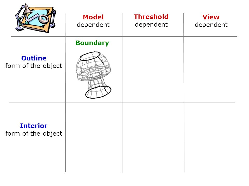 Model dependent Threshold dependent View dependent Outline form of the object Interior form of the object Boundary