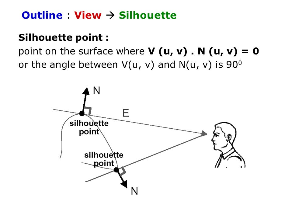 Outline : View  Silhouette Silhouette point : point on the surface where V (u, v).