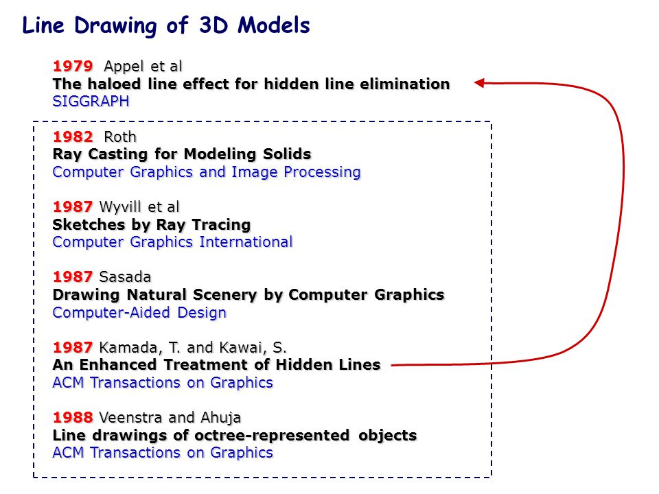 1979 Appel et al The haloed line effect for hidden line elimination SIGGRAPH 1982Roth 1982 Roth Ray Casting for Modeling Solids Computer Graphics and Image Processing 1987Wyvill et al 1987 Wyvill et al Sketches by Ray Tracing Computer Graphics International 1987Sasada 1987 Sasada Drawing Natural Scenery by Computer Graphics Computer-Aided Design 1987Kamada, T.